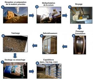EO2 fabrication granulés bois
