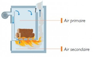 Chaudière bois à tirage forcé combustion inversée